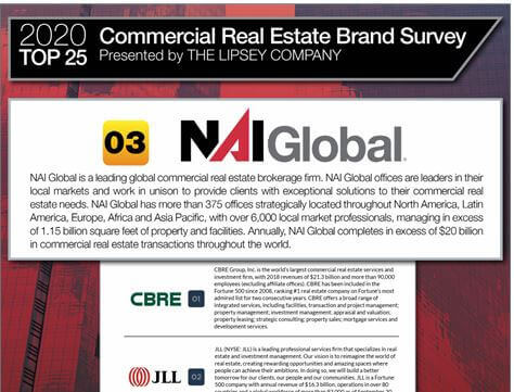 NAI Global Ranked #3 in Top 25 Commercial Real Estate Brands